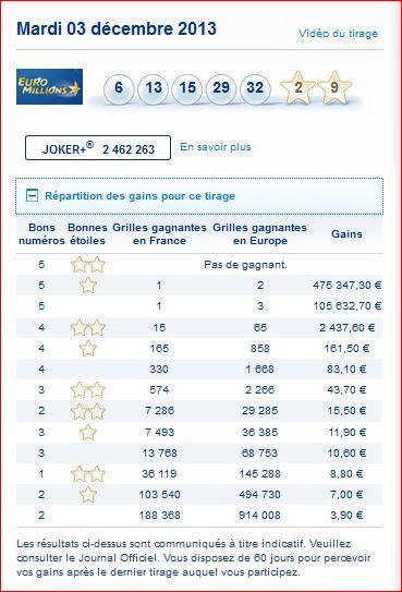 euromillions-resultat-gain-rapport-tirage-mardi-2-decembre-numero-gagnant