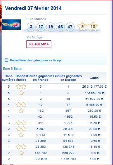 euromillions-vendredi-7-fevrier-resultat-tirage-numero-gagnant-gain-rang