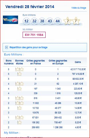 euromillions r sultat tirage vendredi 28 fevrier 28 02 gagner au loto et euro millions. Black Bedroom Furniture Sets. Home Design Ideas