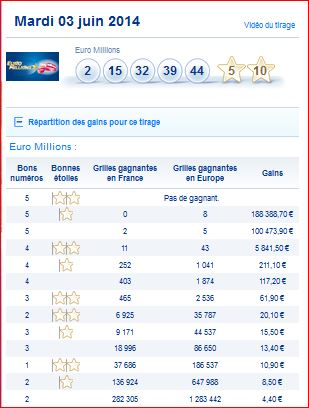 Resultat Euromillions My Million Mardi 3 Juin Numero Gagnant
