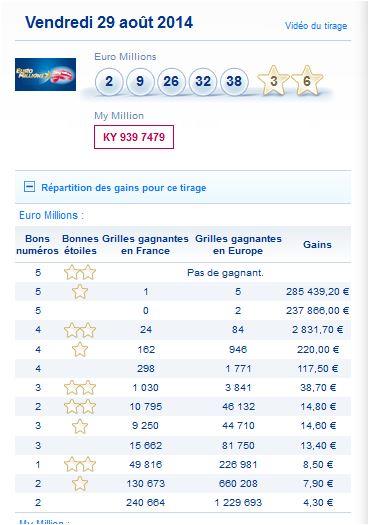 resultat-euromillions-my-millions-vendredi-29-aout-numero-gagnant
