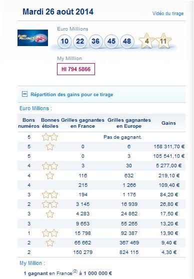 resultat-euromillions-mymillion-mardi-26-aout-numero-gagnant