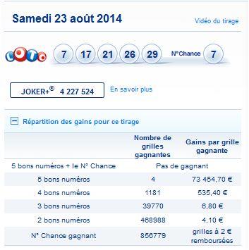 resultat-loto-samedi-23-aout-numero-gagnant-rapport