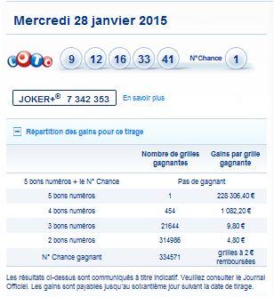 resultat-loto-mercredi-28-janvier-numero-gain