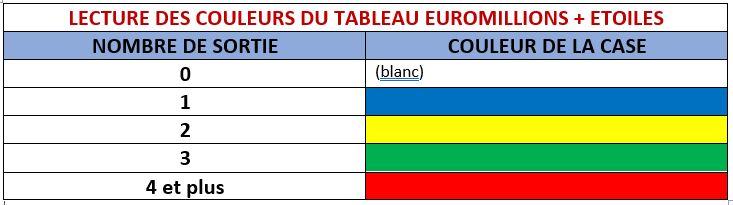 température des numéros de l'euromillions